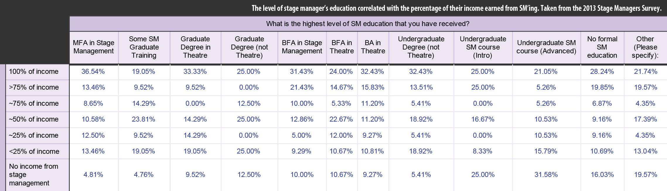 The level of stage manager's education correlated with the percentage of their income earned from SM'ing. Taken from the 2013 Stage Managers Survey.
