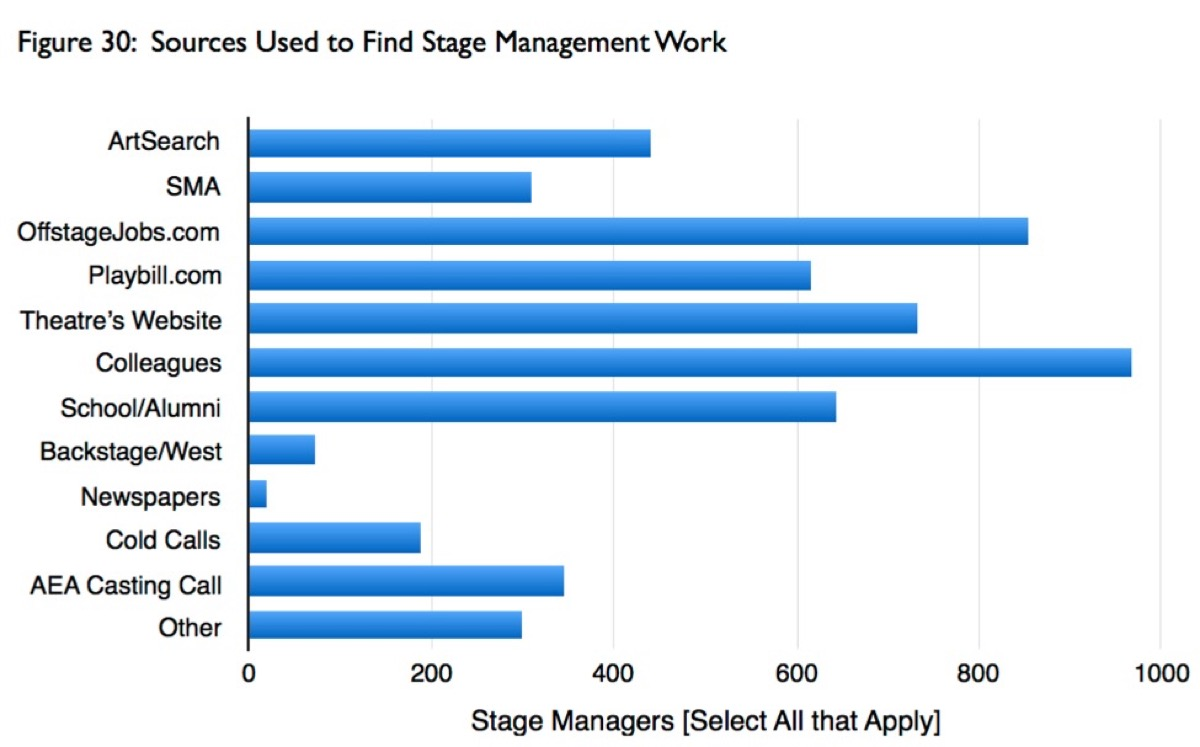 Where 1,662 American stage managers found their jobs, according to the 2015 Stage Manager Survey (www.smsurvey.info)