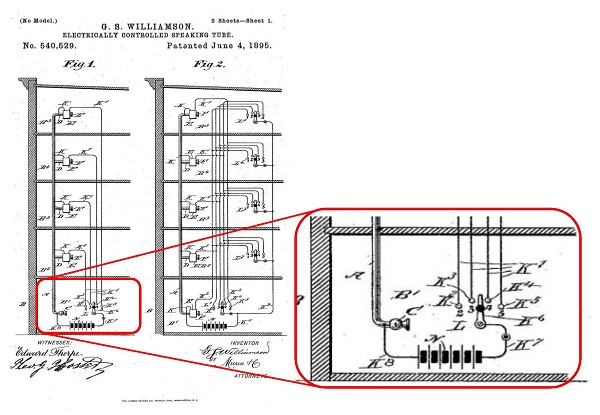 An illustration from Patent No. 540, 529 by G. S. Williamson for an Electrically Controlled Speaking Tube. June 4, 1895