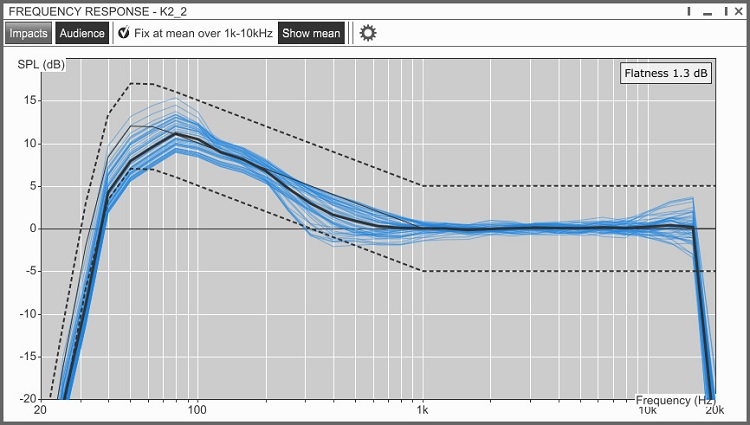 Soundvision 3.1.0 Autofilter uses FIR filters to improve uniformity and flatness of the high frequency response