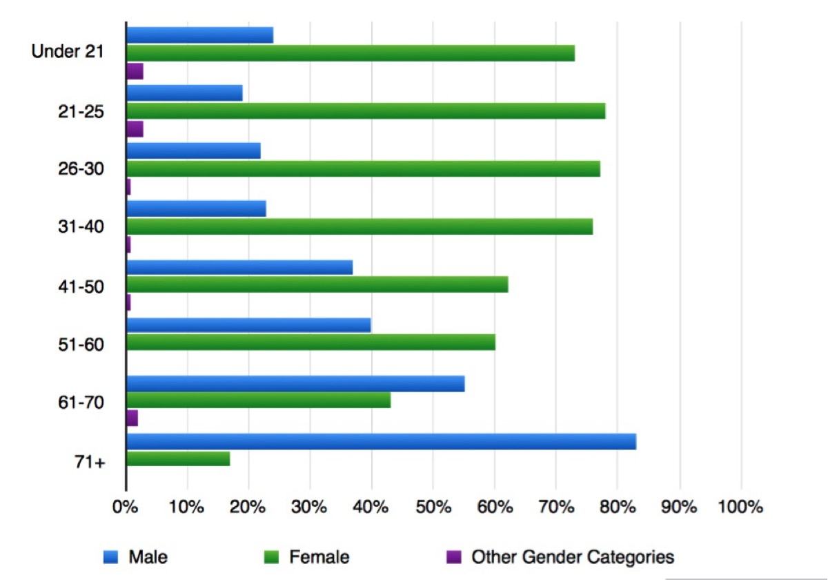 2015 Survey Results: Gender Ratios by Age Brackets