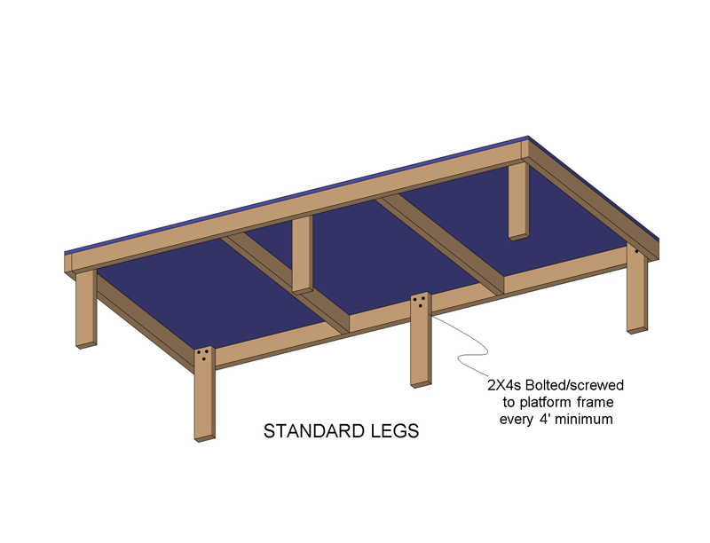 A standard leg attachment technique that screws (or bolts) 2x4's to the inside of a platform frame.