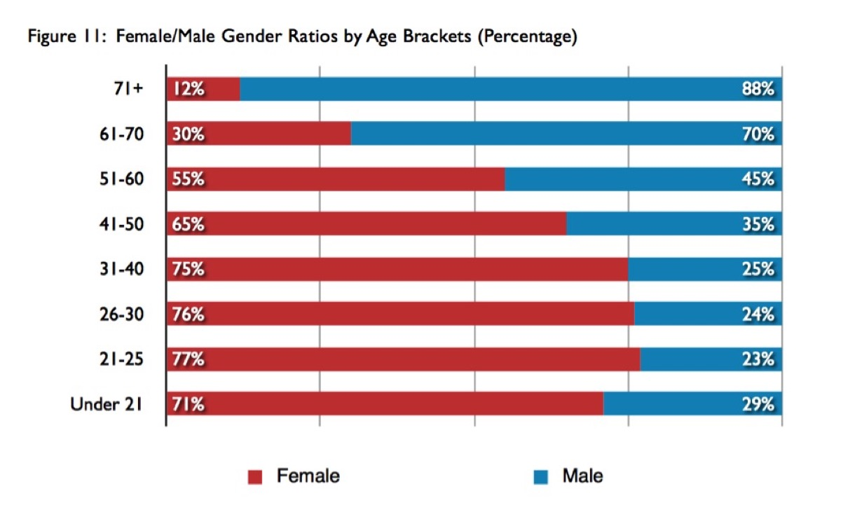 Male and Female stage managers in each age group who took the 2013 Stage Manager Survey