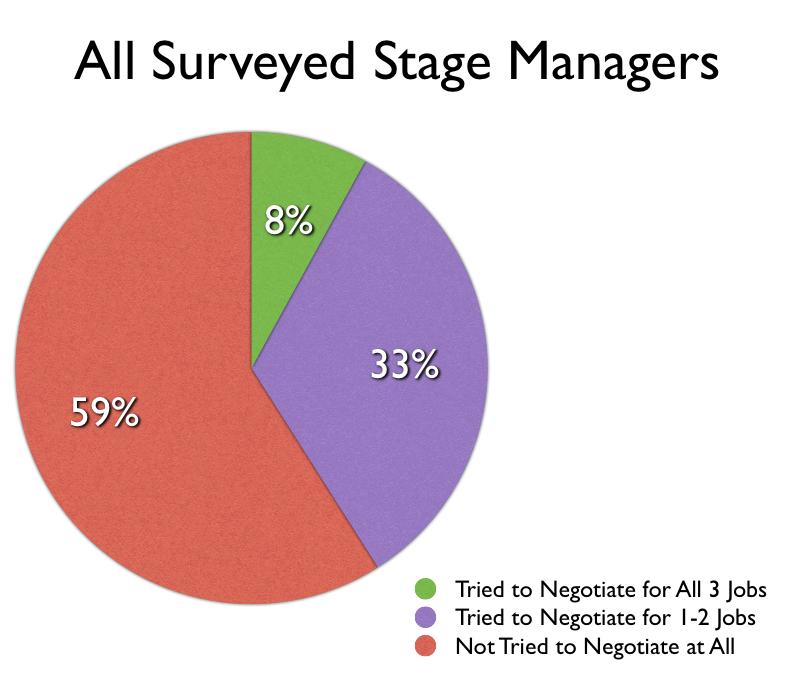 All 2015 Survey Responses