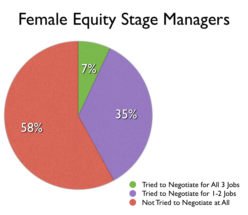 Famle Equity Stage Managers