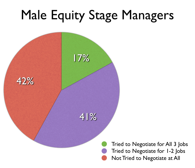 Male Equity Stage Managers