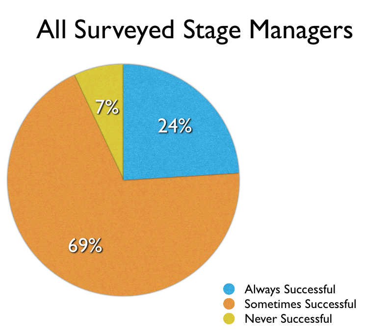 Negotiation Success Rate for All Stage Managers