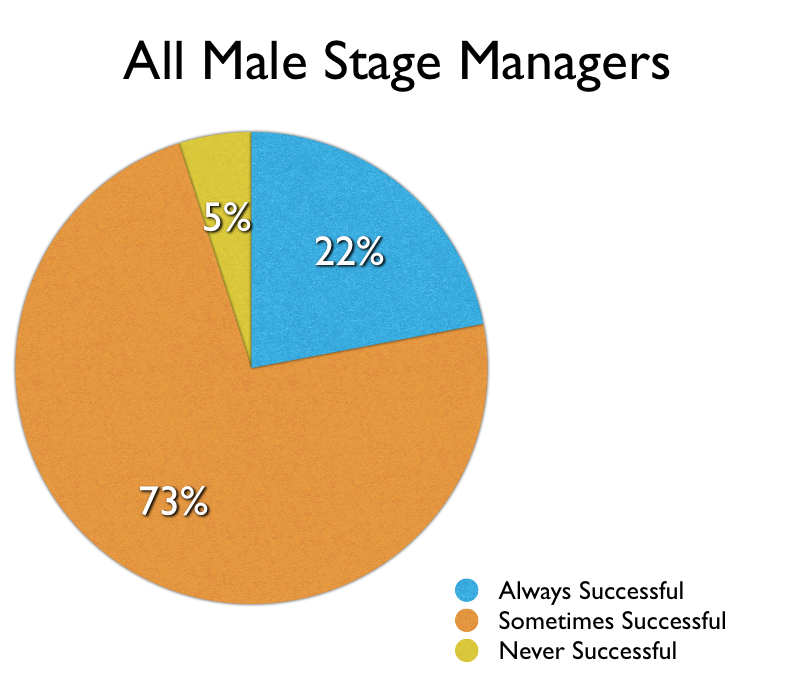 Negotiation Success Rates for Male Stage Managers