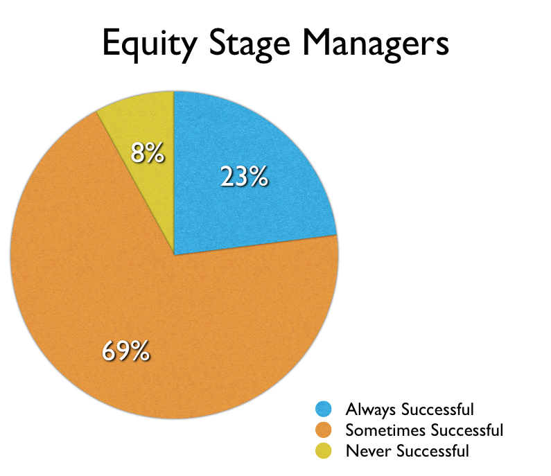 Negotiation Success Rates for AEA Stage Managers