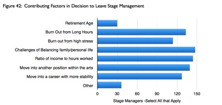 Contributing Factors in Decision to Leave Stage Management