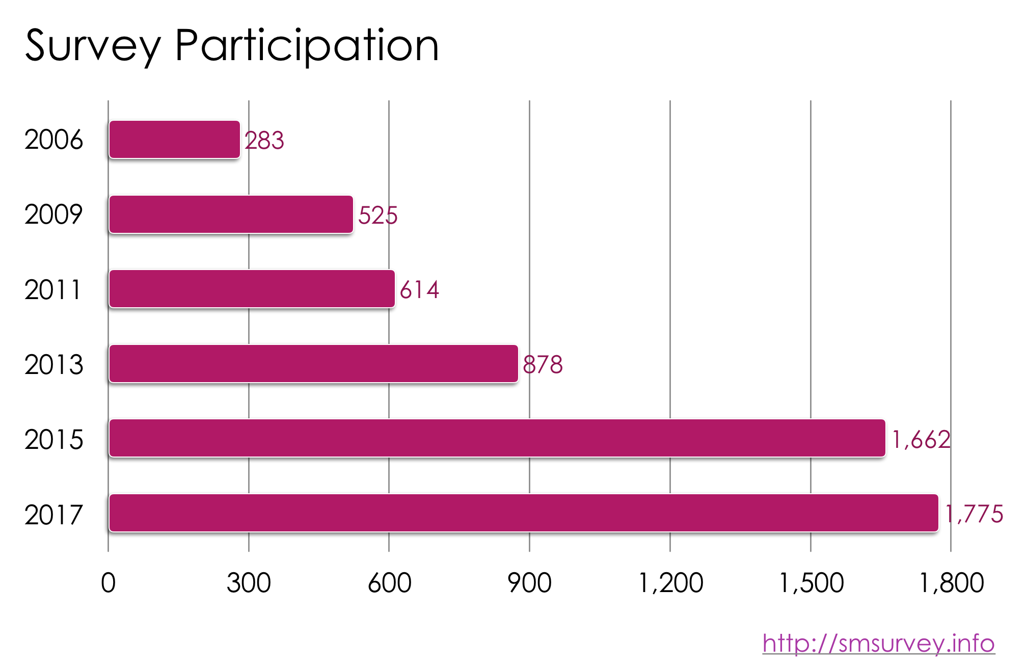 Survey Participation Rate by Year