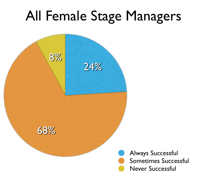 Negotiation Success Rates for Female Stage Managers